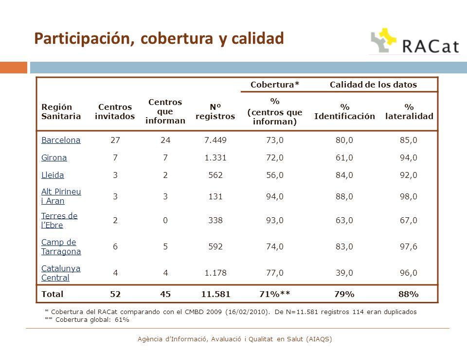 Agència dInformació, Avaluació i Qualitat en Salut (AIAQS) Cobertura*Calidad de los datos Región Sanitaria Centros invitados Centros que informan Nº r