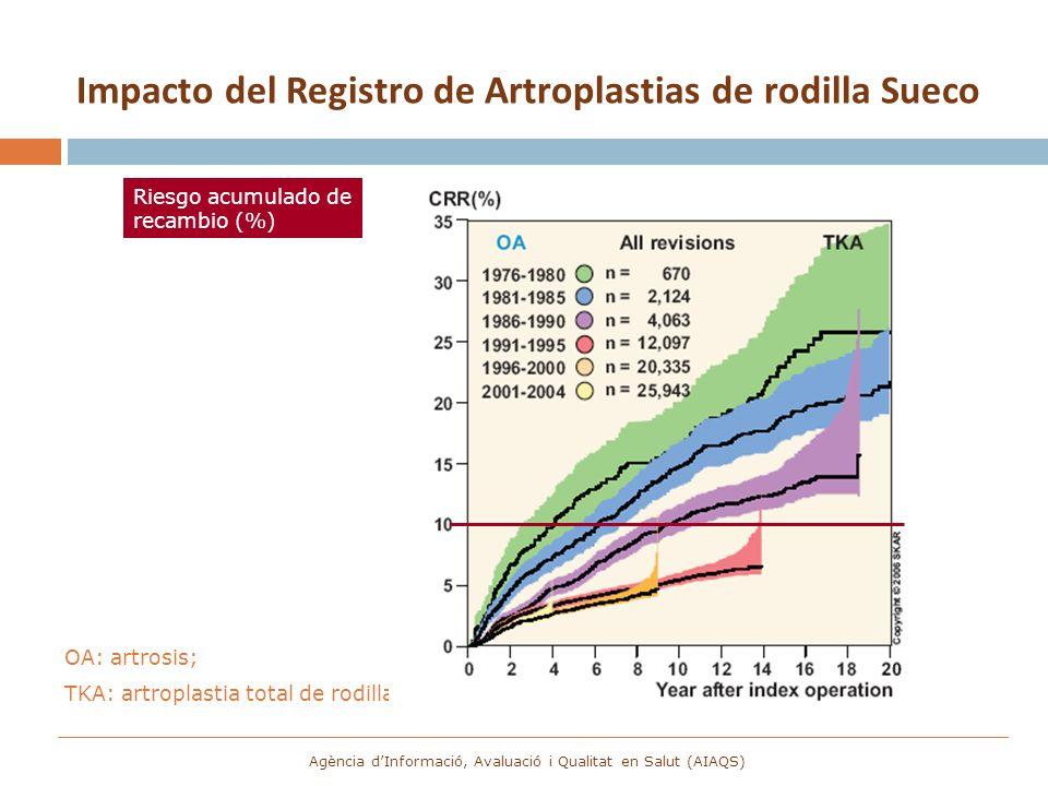 OA: artrosis; TKA: artroplastia total de rodilla Riesgo acumulado de recambio (%) Impacto del Registro de Artroplastias de rodilla Sueco Agència dInfo