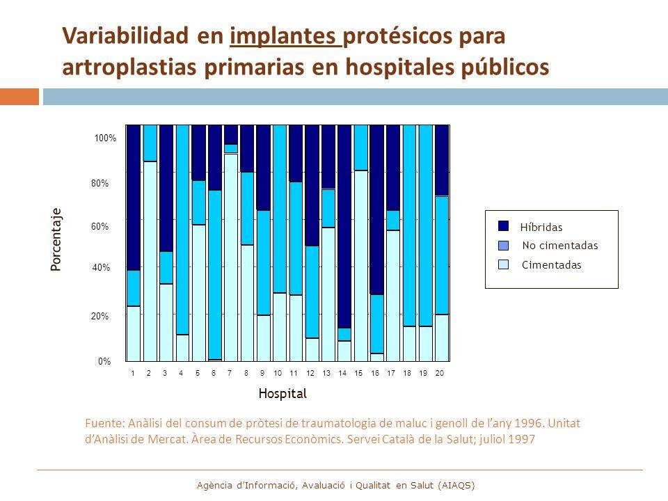 Variabilidad en implantes protésicos para artroplastias primarias en hospitales públicos Fuente: Anàlisi del consum de pròtesi de traumatologia de mal