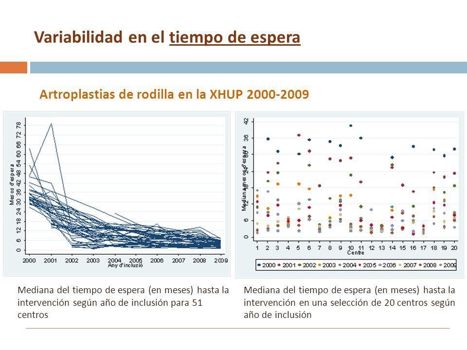 Variabilidad en el tiempo de espera Artroplastias de rodilla en la XHUP 2000-2009 Mediana del tiempo de espera (en meses) hasta la intervención según