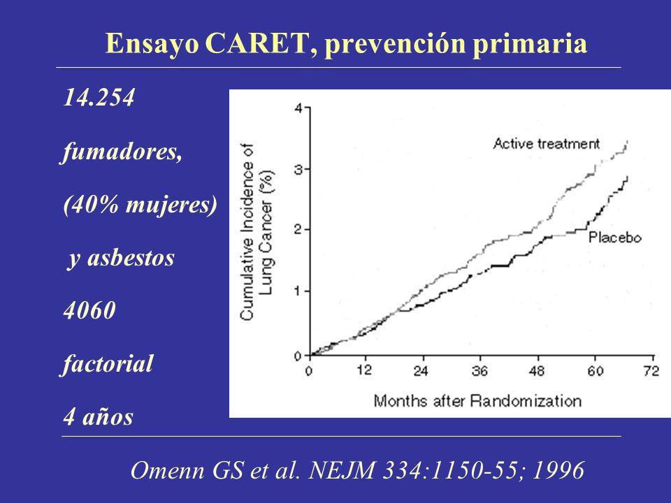 Ensayo CARET, prevención primaria 14.254 fumadores, (40% mujeres) y asbestos 4060 factorial 4 años Omenn GS et al.