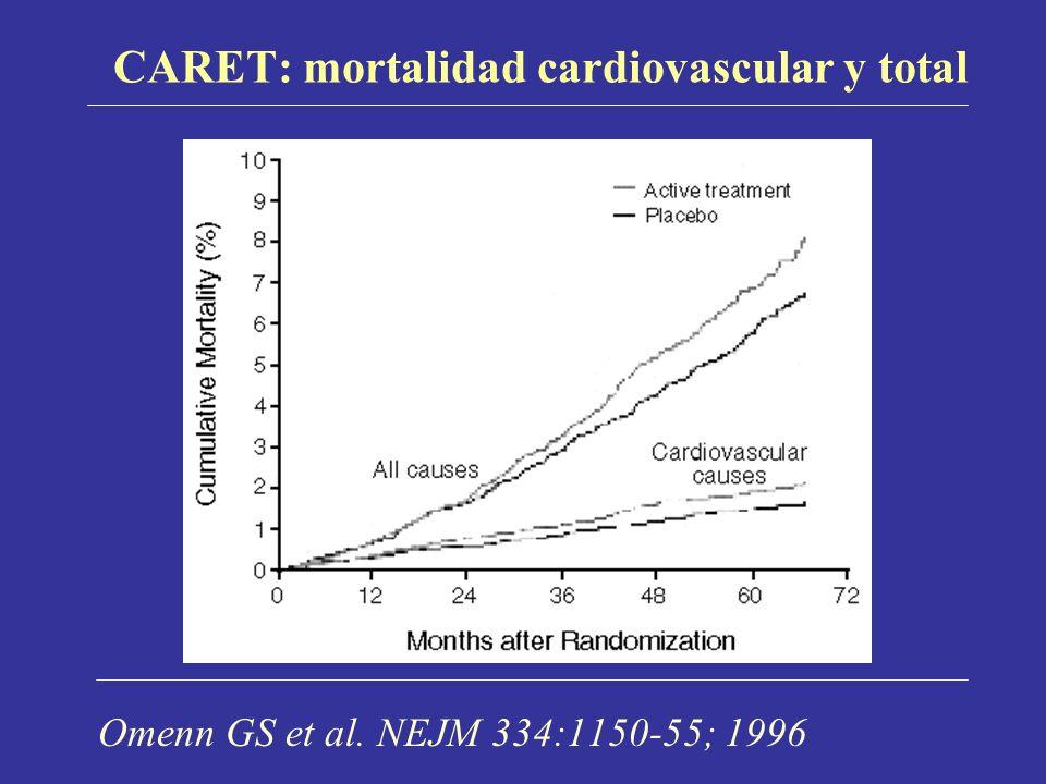 CARET: mortalidad cardiovascular y total Omenn GS et al. NEJM 334:1150-55; 1996