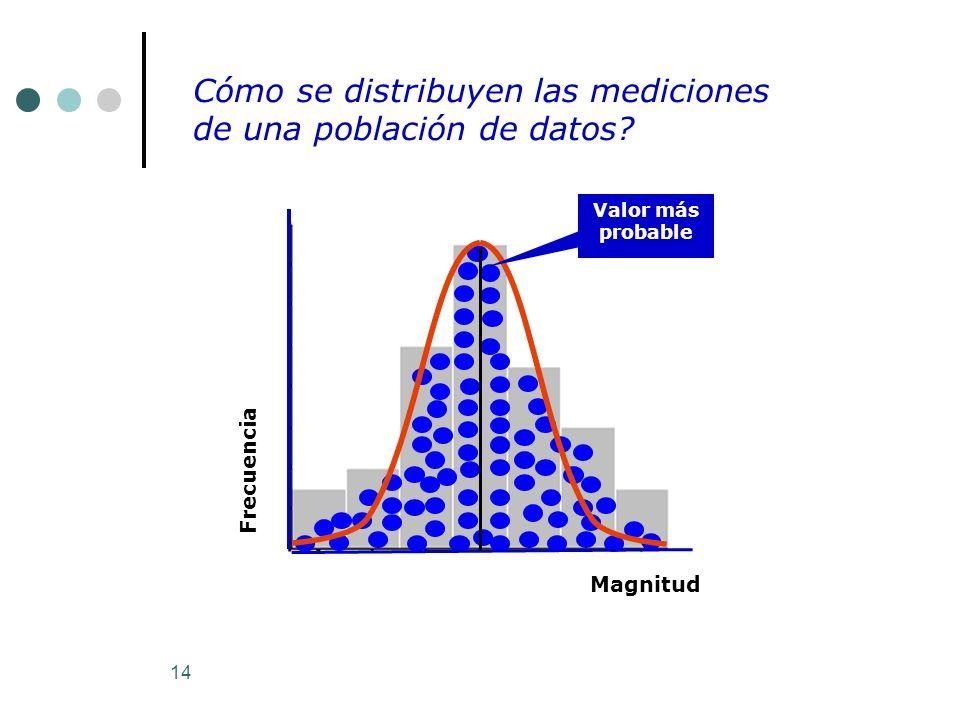 14 Frecuencia Magnitud Cómo se distribuyen las mediciones de una población de datos? Valor más probable