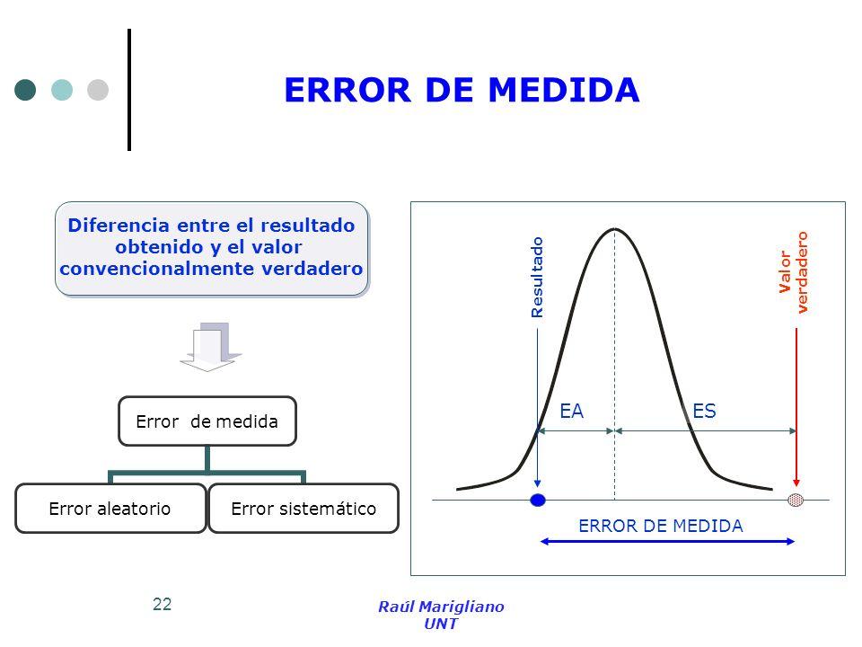 22 ERROR DE MEDIDA Error de medida Error aleatorio Error sistemático Diferencia entre el resultado obtenido y el valor convencionalmente verdadero Res