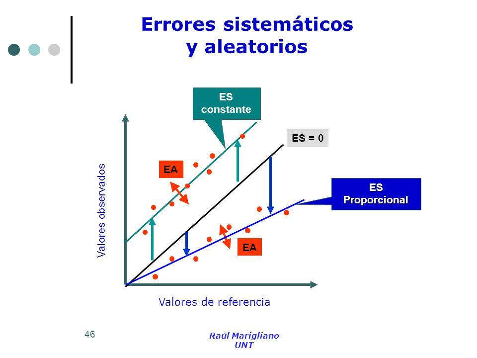 46 Errores sistemáticos y aleatorios Valores de referencia Valores observados EA ES = 0 ES constante ESProporcional Raúl Marigliano UNT