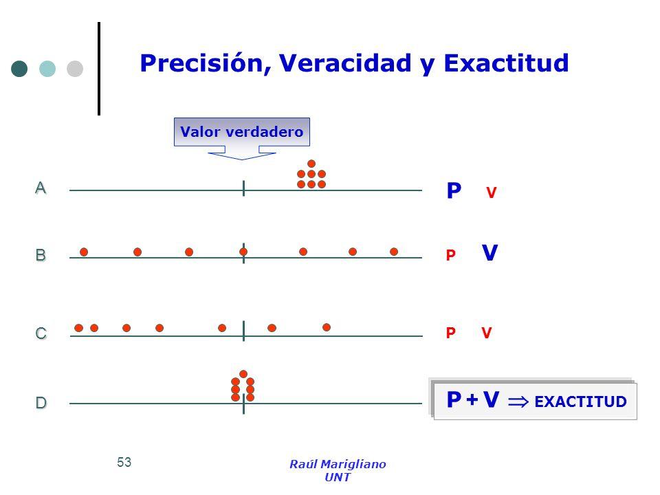 53 Precisión, Veracidad y Exactitud A B C D Valor verdadero Raúl Marigliano UNT P V P + V EXACTITUD