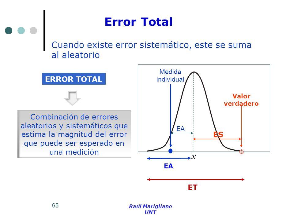 65 Cuando existe error sistemático, este se suma al aleatorio Valor verdadero ES Medida individual EA Error Total ET EA Combinación de errores aleator