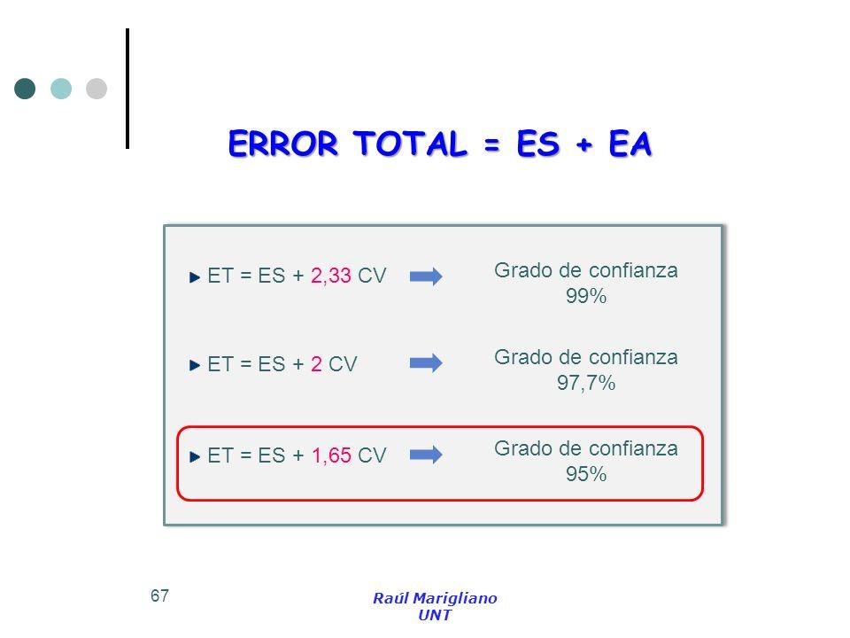 67 ERROR TOTAL = ES + EA ET = ES + 2 CV Grado de confianza 97,7% ET = ES + 2,33 CV Grado de confianza 99% ET = ES + 1,65 CV Grado de confianza 95% Raú