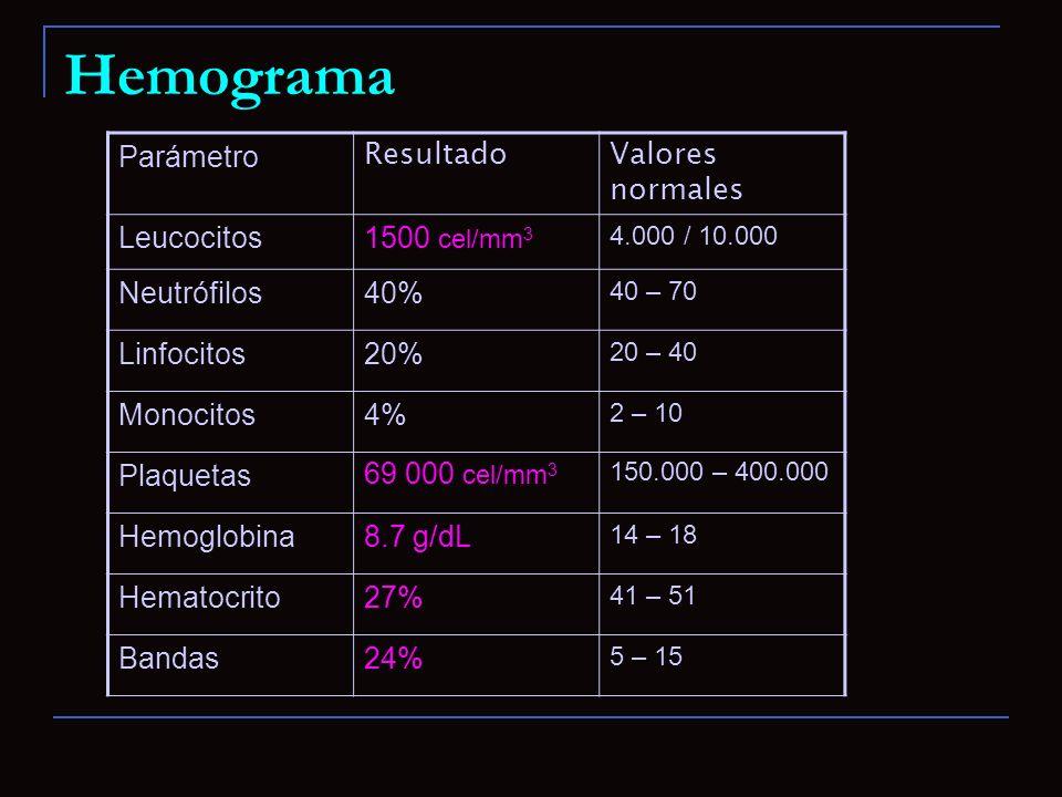 Hemograma Parámetro ResultadoValores normales Leucocitos1500 cel/mm 3 4.000 / 10.000 Neutrófilos40% 40 – 70 Linfocitos20% 20 – 40 Monocitos4% 2 – 10 P