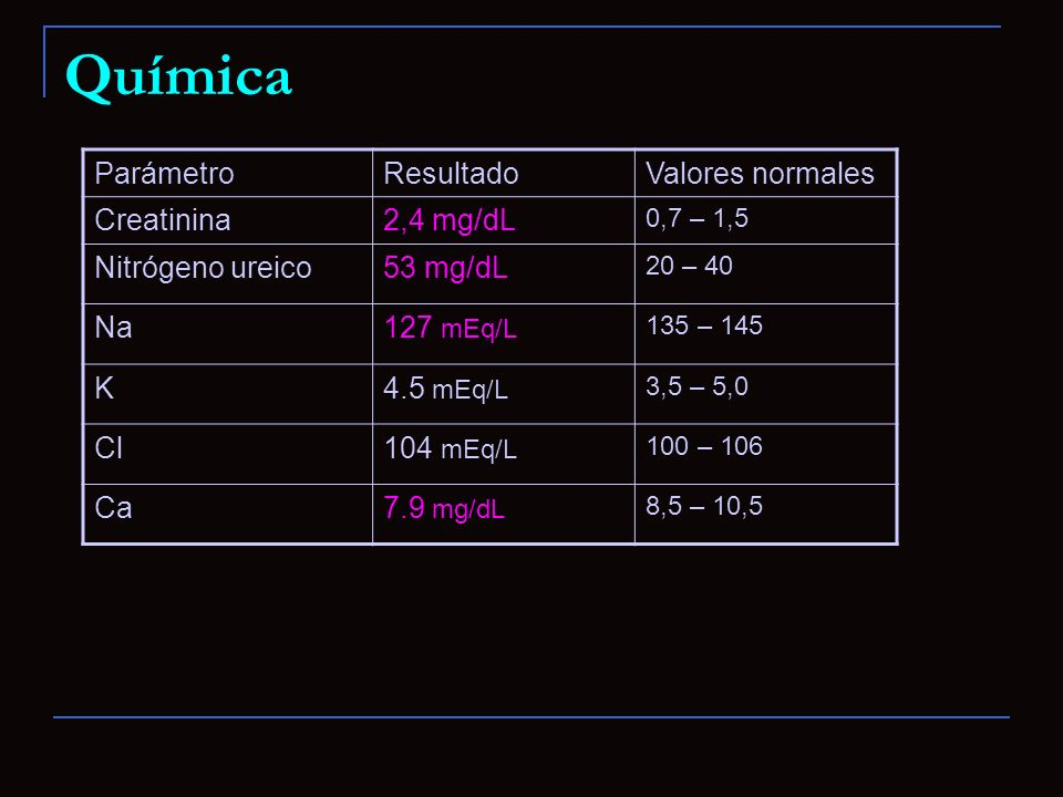 Química ParámetroResultadoValores normales Creatinina2,4 mg/dL 0,7 – 1,5 Nitrógeno ureico53 mg/dL 20 – 40 Na127 mEq/L 135 – 145 K4.5 mEq/L 3,5 – 5,0 C