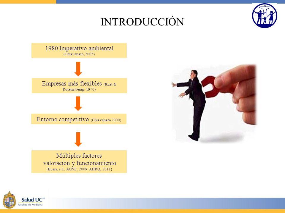 INTRODUCCIÓN 1980 Imperativo ambiental (Chiavenato, 2005) Empresas más flexibles (Kast & Rosenzweing, 1970) Entorno competitivo (Chiavenato 2000) Múlt