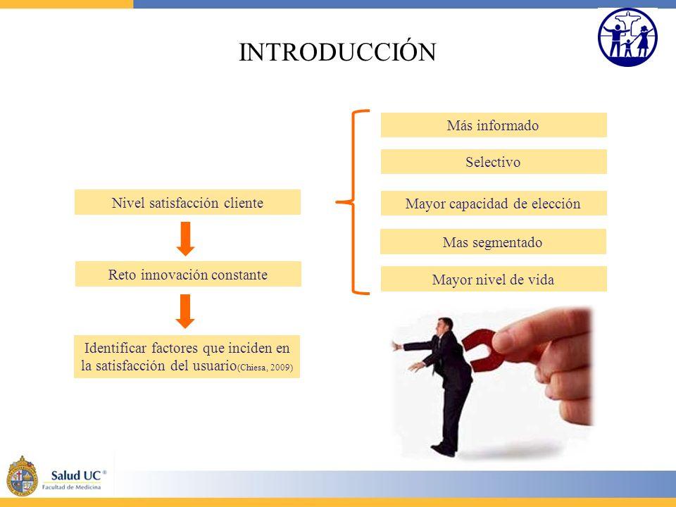 INTRODUCCIÓN Nivel satisfacción cliente Más informado Selectivo Mayor capacidad de elección Mas segmentado Mayor nivel de vida Reto innovación constan