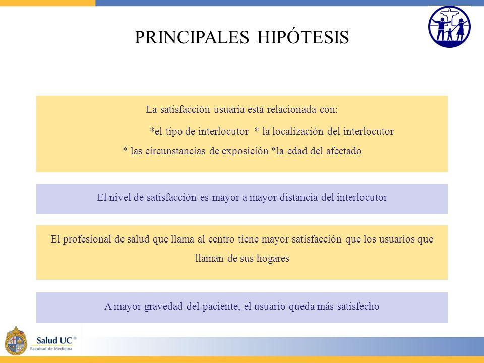 PRINCIPALES HIPÓTESIS La satisfacción usuaria está relacionada con: *el tipo de interlocutor * la localización del interlocutor * las circunstancias d