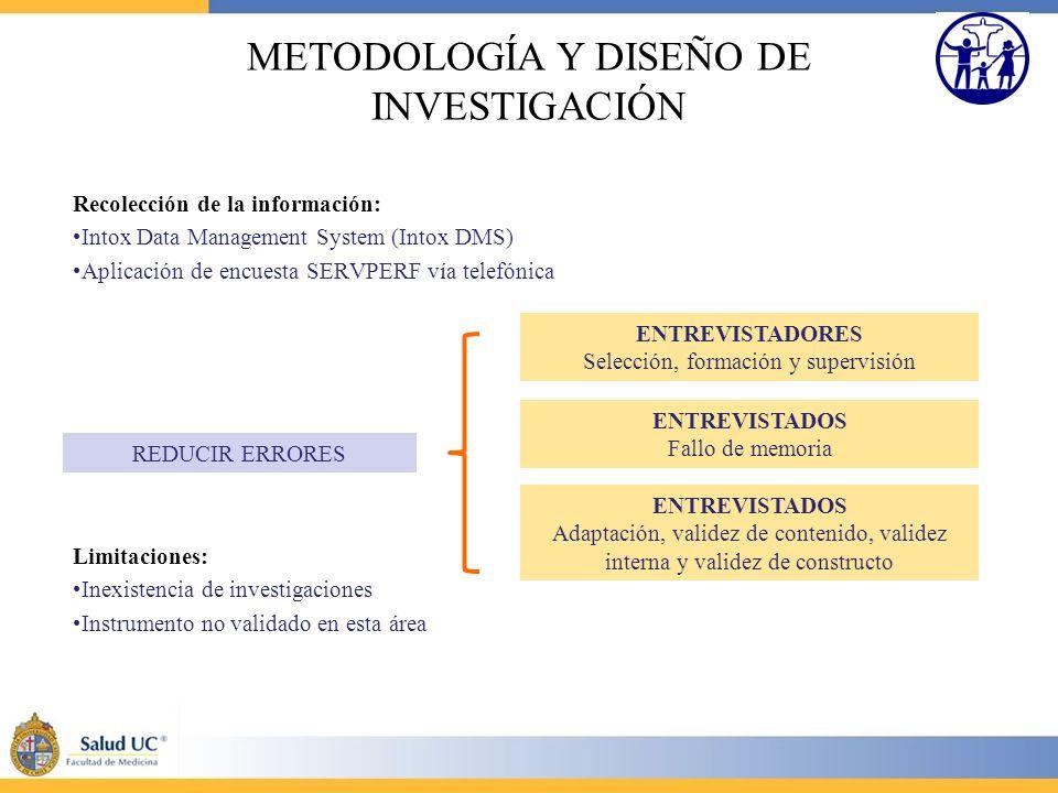 Recolección de la información: Intox Data Management System (Intox DMS) Aplicación de encuesta SERVPERF vía telefónica Limitaciones: Inexistencia de i