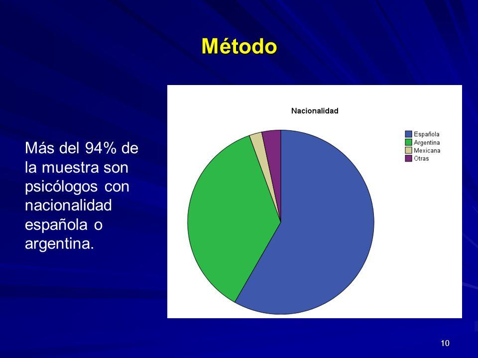 10 Más del 94% de la muestra son psicólogos con nacionalidad española o argentina. Método