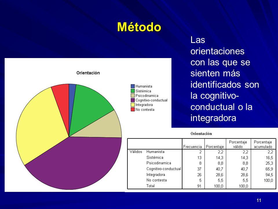 11 Las orientaciones con las que se sienten más identificados son la cognitivo- conductual o la integradora Método