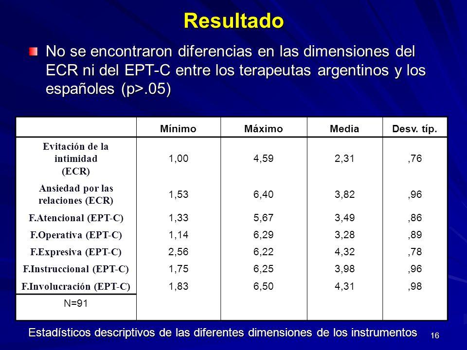 16Resultado No se encontraron diferencias en las dimensiones del ECR ni del EPT-C entre los terapeutas argentinos y los españoles (p>.05) MínimoMáximo