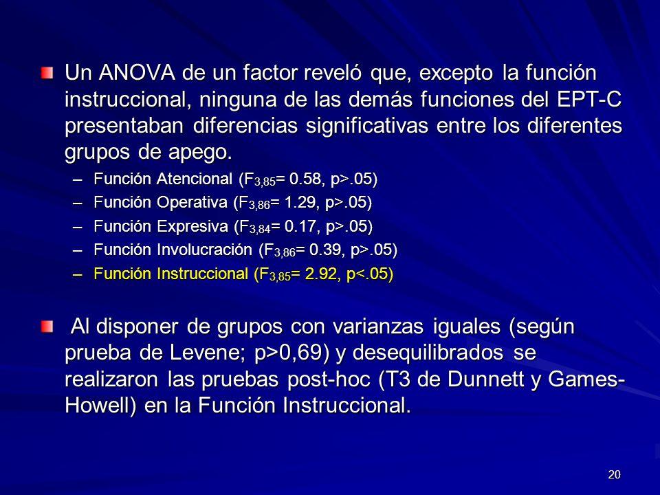 20 Un ANOVA de un factor reveló que, excepto la función instruccional, ninguna de las demás funciones del EPT-C presentaban diferencias significativas