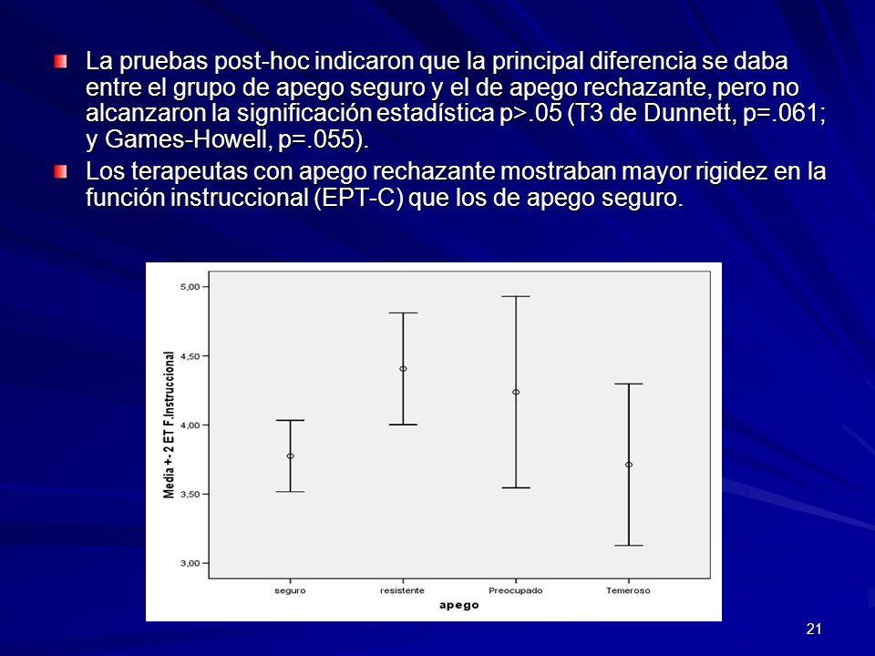 21 La pruebas post-hoc indicaron que la principal diferencia se daba entre el grupo de apego seguro y el de apego rechazante, pero no alcanzaron la si