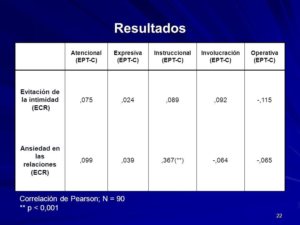 22 Resultados Correlación de Pearson; N = 90 ** p < 0,001 Atencional (EPT-C) Expresiva (EPT-C) Instruccional (EPT-C) Involucración (EPT-C) Operativa (
