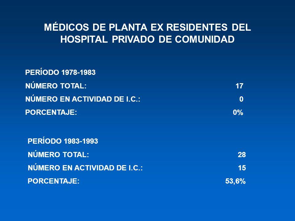 MÉDICOS DE PLANTA EX RESIDENTES DEL HOSPITAL PRIVADO DE COMUNIDAD PERÍODO 1978-1983 NÚMERO TOTAL:17 NÚMERO EN ACTIVIDAD DE I.C.:0 PORCENTAJE:0% PERÍOD