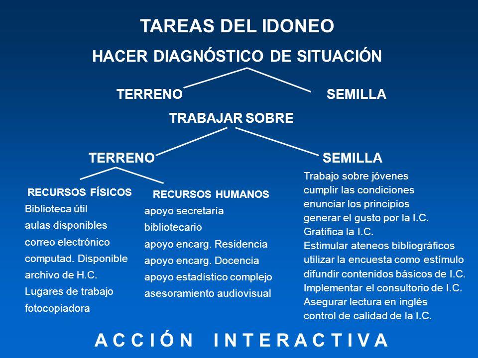 HACER DIAGNÓSTICO DE SITUACIÓN TAREAS DEL IDONEO TERRENOSEMILLA TRABAJAR SOBRE TERRENOSEMILLA RECURSOS FÍSICOS Biblioteca útil aulas disponibles corre