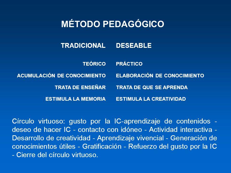 MÉTODO PEDAGÓGICO TRADICIONAL TEÓRICO ACUMULACIÓN DE CONOCIMIENTO TRATA DE ENSEÑAR ESTIMULA LA MEMORIA DESEABLE PRÁCTICO ELABORACIÓN DE CONOCIMIENTO T