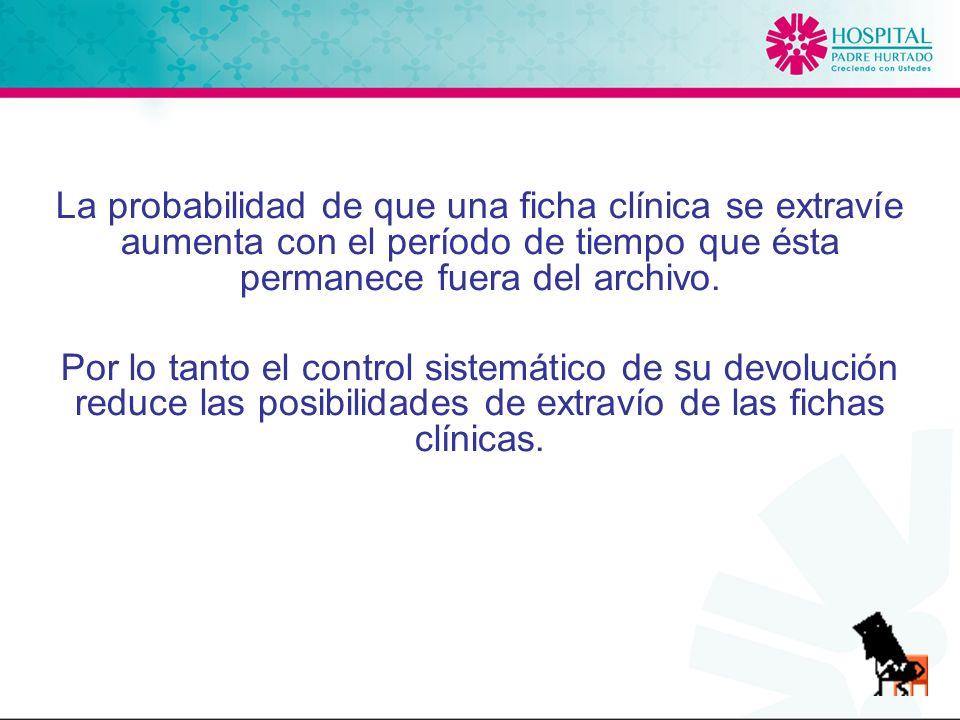 La probabilidad de que una ficha clínica se extravíe aumenta con el período de tiempo que ésta permanece fuera del archivo.