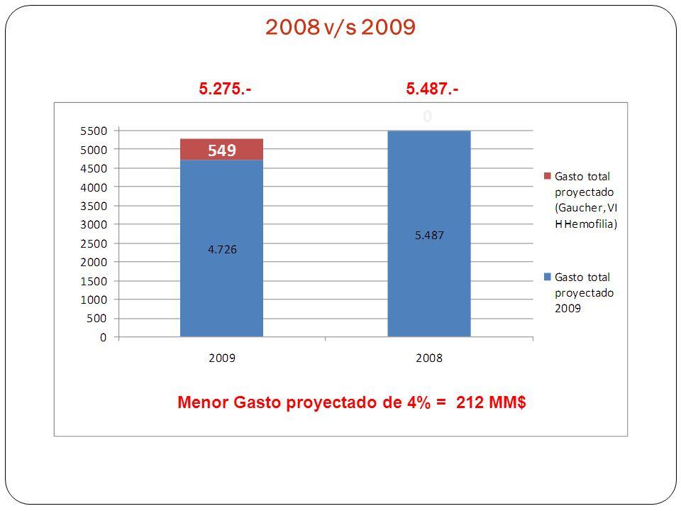 2008 v/s 2009 5.275.-5.487.- Menor Gasto proyectado de 4% = 212 MM$
