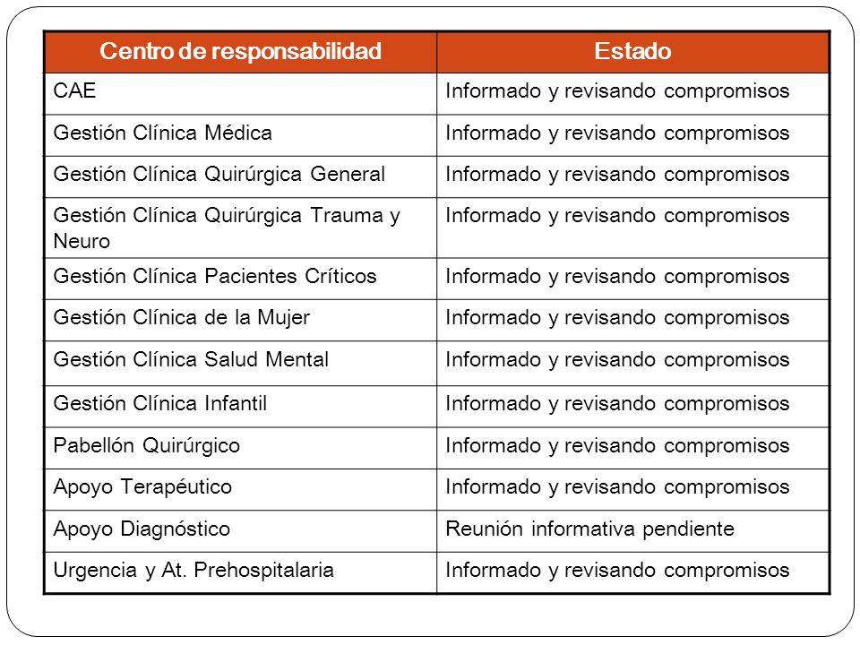 Centro de responsabilidadEstado CAEInformado y revisando compromisos Gestión Clínica MédicaInformado y revisando compromisos Gestión Clínica Quirúrgica GeneralInformado y revisando compromisos Gestión Clínica Quirúrgica Trauma y Neuro Informado y revisando compromisos Gestión Clínica Pacientes CríticosInformado y revisando compromisos Gestión Clínica de la MujerInformado y revisando compromisos Gestión Clínica Salud MentalInformado y revisando compromisos Gestión Clínica InfantilInformado y revisando compromisos Pabellón QuirúrgicoInformado y revisando compromisos Apoyo TerapéuticoInformado y revisando compromisos Apoyo DiagnósticoReunión informativa pendiente Urgencia y At.