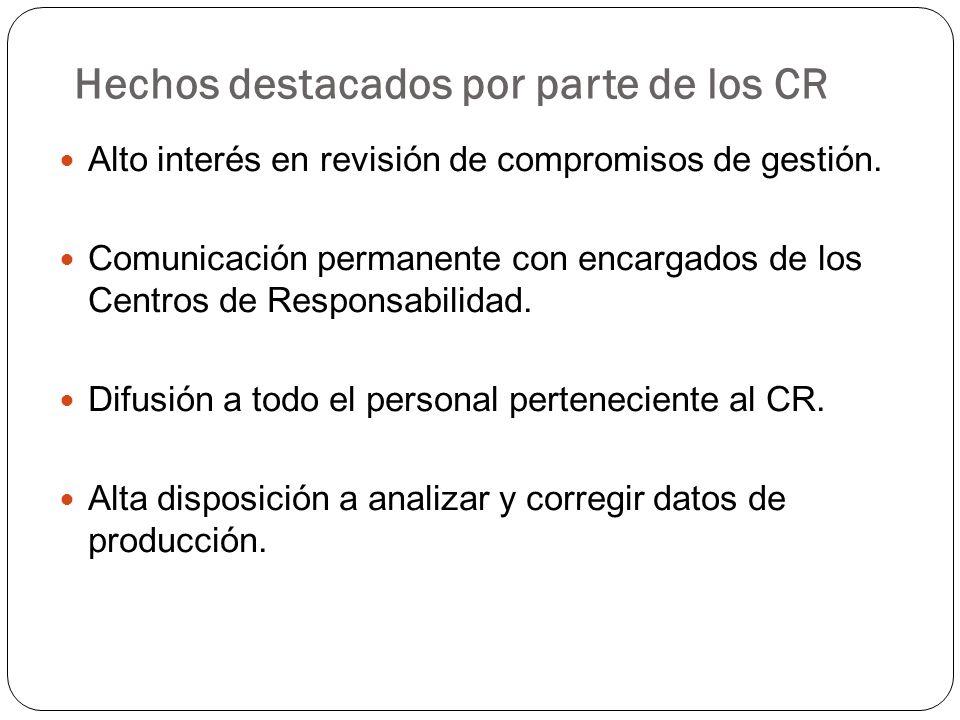 Hechos destacados por parte de los CR Alto interés en revisión de compromisos de gestión. Comunicación permanente con encargados de los Centros de Res