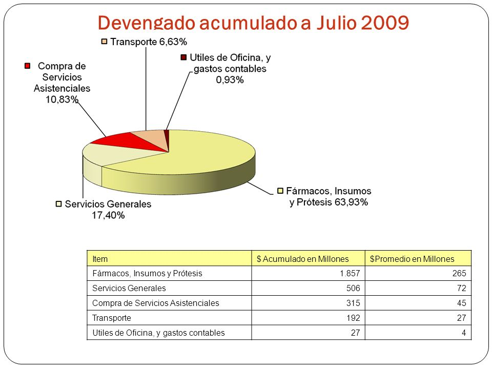 Devengado acumulado a Julio 2009 Item$ Acumulado en Millones$Promedio en Millones Fármacos, Insumos y Prótesis1.857265 Servicios Generales50672 Compra