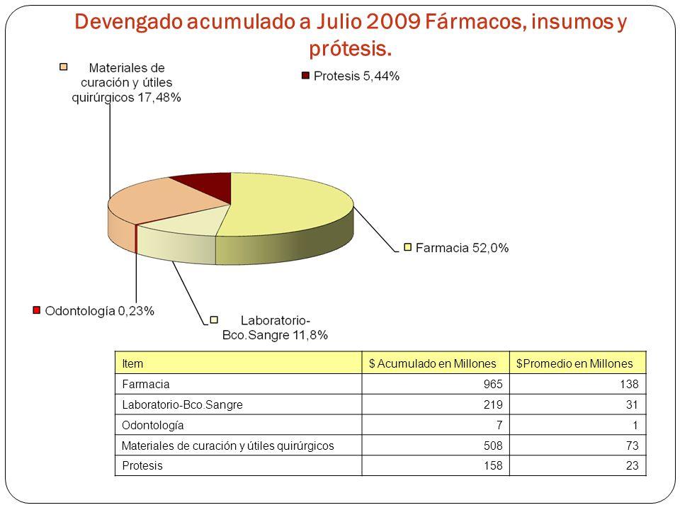 Devengado acumulado a Julio 2009 Fármacos, insumos y prótesis.