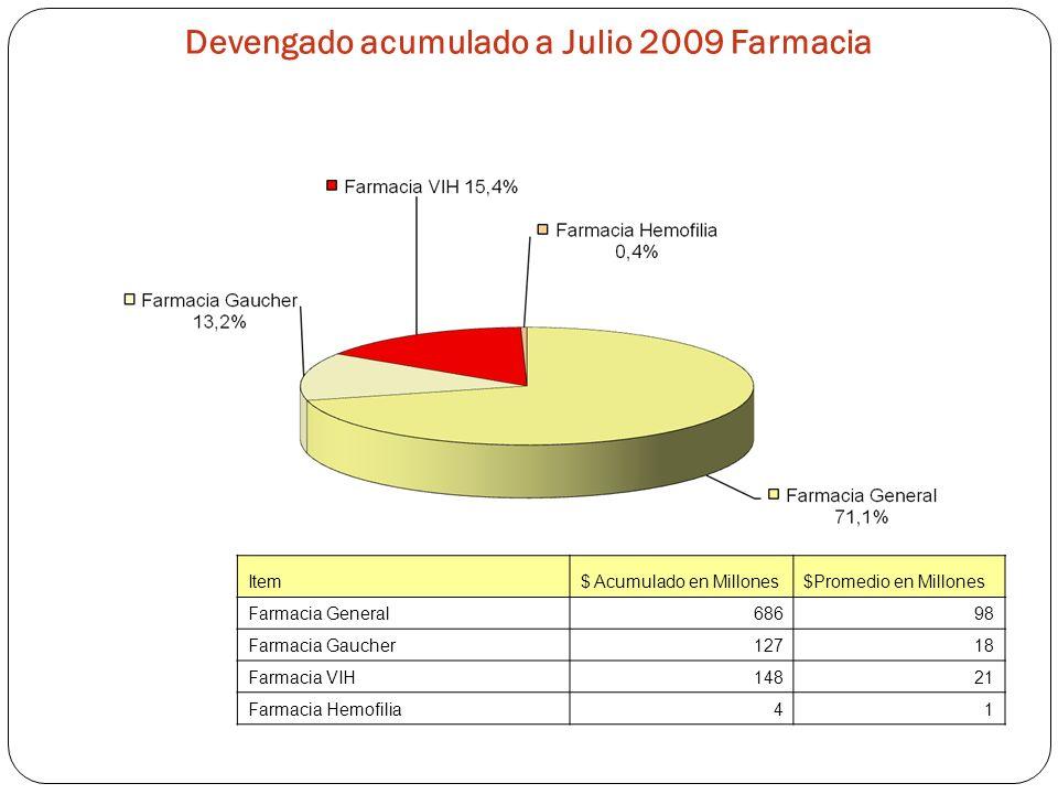 Devengado acumulado a Julio 2009 Farmacia Item$ Acumulado en Millones$Promedio en Millones Farmacia General68698 Farmacia Gaucher12718 Farmacia VIH148