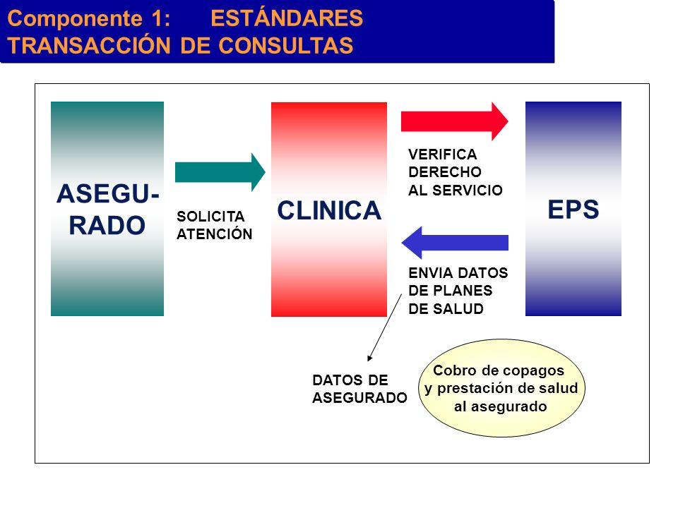 Componente 1:ESTÁNDARES TRANSACCIÓN DE CONSULTAS ASEGU- RADO EPS SOLICITA ATENCIÓN CLINICA VERIFICA DERECHO AL SERVICIO ENVIA DATOS DE PLANES DE SALUD
