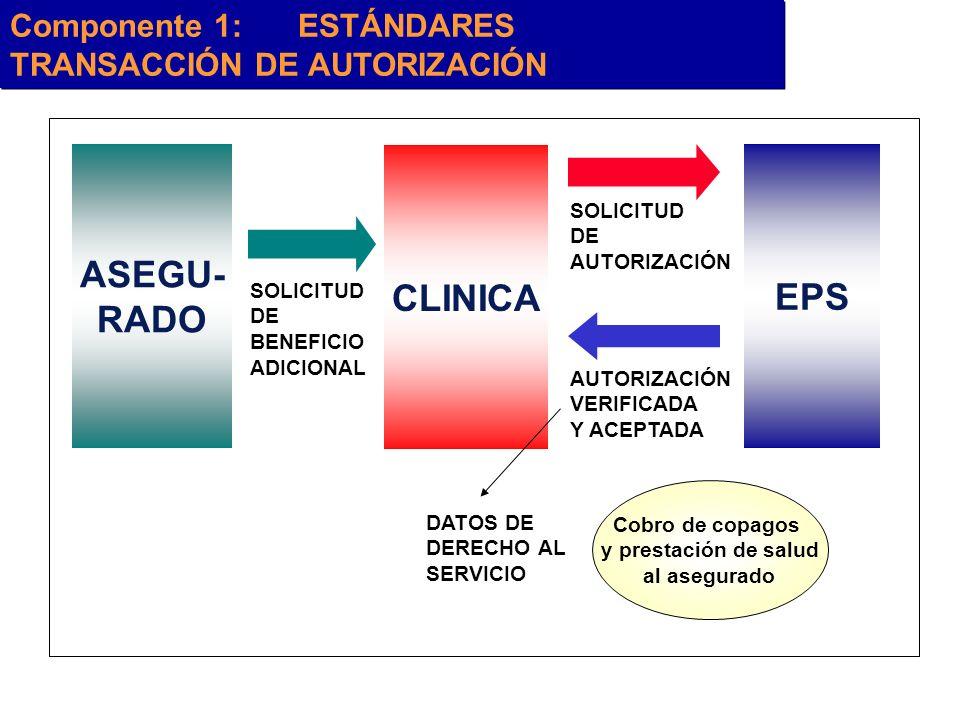ASEGU- RADO EPS CLINICA Componente 1:ESTÁNDARES TRANSACCIÓN DE AUTORIZACIÓN SOLICITUD DE BENEFICIO ADICIONAL SOLICITUD DE AUTORIZACIÓN VERIFICADA Y AC