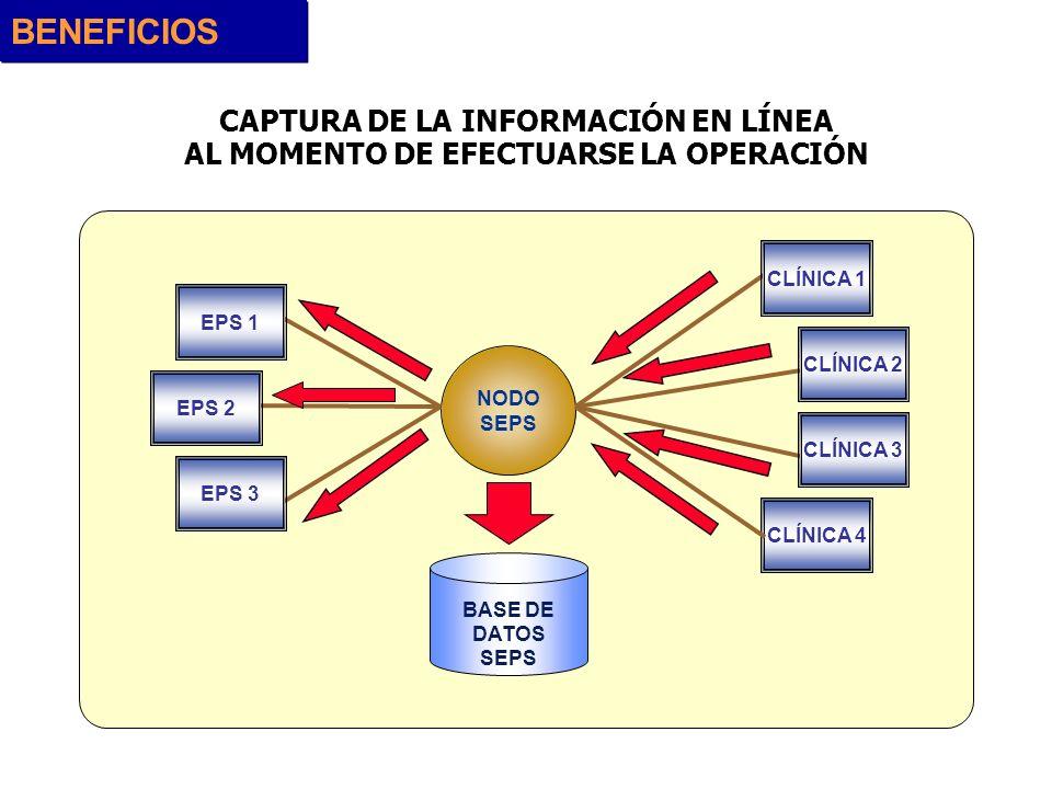 CAPTURA DE LA INFORMACIÓN EN LÍNEA AL MOMENTO DE EFECTUARSE LA OPERACIÓN BENEFICIOS NODO SEPS CLÍNICA 4 EPS 1 EPS 2 EPS 3 CLÍNICA 1 CLÍNICA 2 CLÍNICA