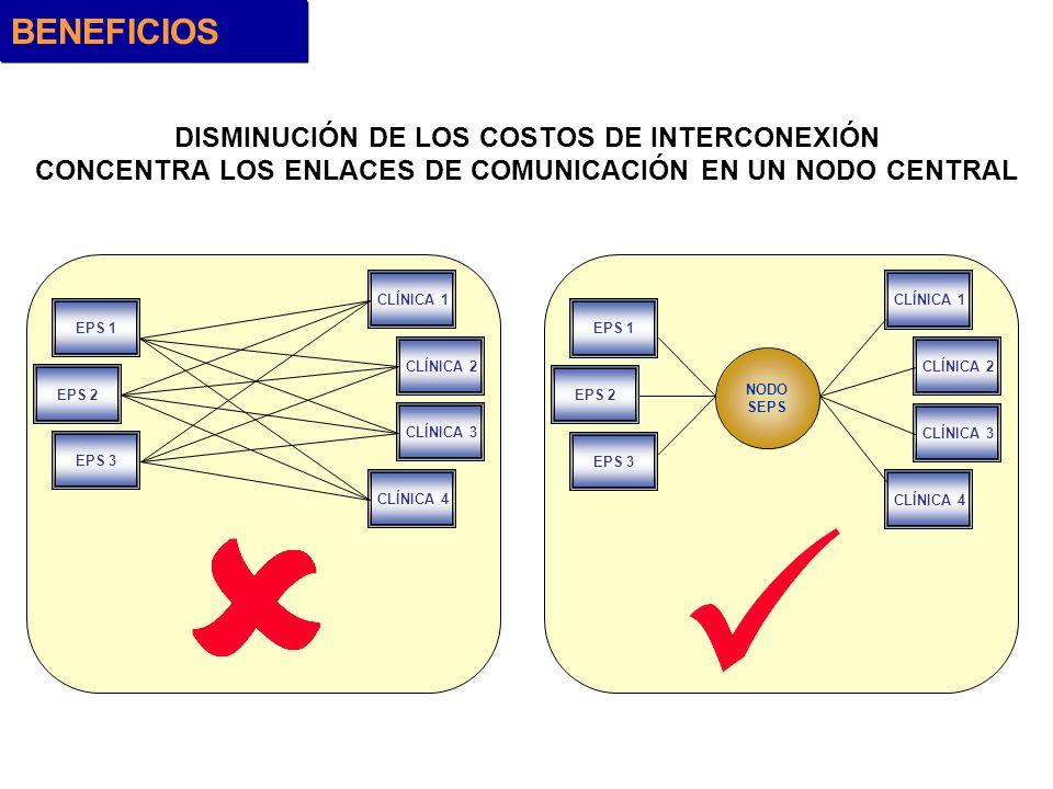 DISMINUCIÓN DE LOS COSTOS DE INTERCONEXIÓN CONCENTRA LOS ENLACES DE COMUNICACIÓN EN UN NODO CENTRAL NODO SEPS CLÍNICA 1 CLÍNICA 2 CLÍNICA 3 CLÍNICA 4