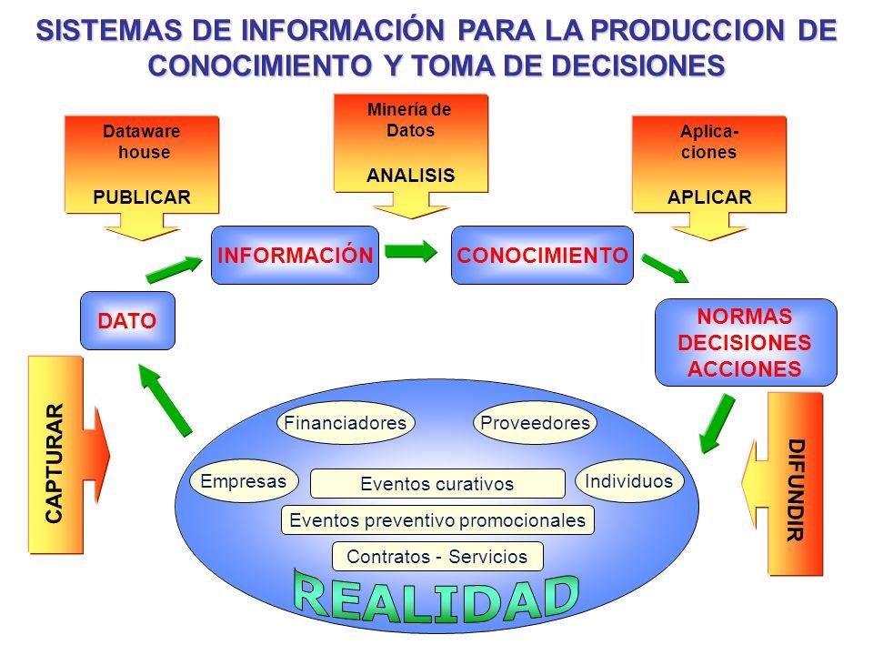 Dataware house PUBLICAR Minería de Datos ANALISIS Aplica- ciones APLICAR CAPTURAR SISTEMAS DE INFORMACIÓN PARA LA PRODUCCION DE CONOCIMIENTO Y TOMA DE