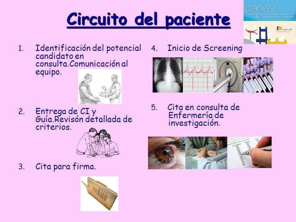 Circuito del paciente 1. Identificación del potencial candidato en consulta.Comunicación al equipo. 2. Entrega de CI y Guía.Revisón detallada de crite