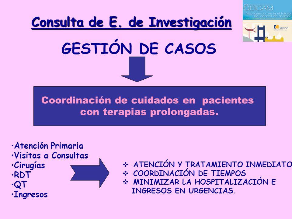 Consulta de E. de Investigación GESTIÓN DE CASOS Coordinación de cuidados en pacientes con terapias prolongadas. Atención Primaria Visitas a Consultas