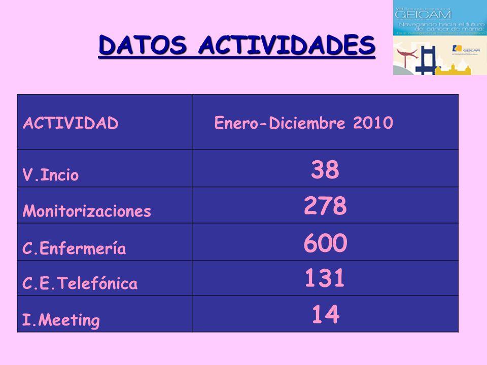 DATOS ACTIVIDADES ACTIVIDAD Enero-Diciembre 2010 V.Incio 38 Monitorizaciones 278 C.Enfermería 600 C.E.Telefónica 131 I.Meeting 14