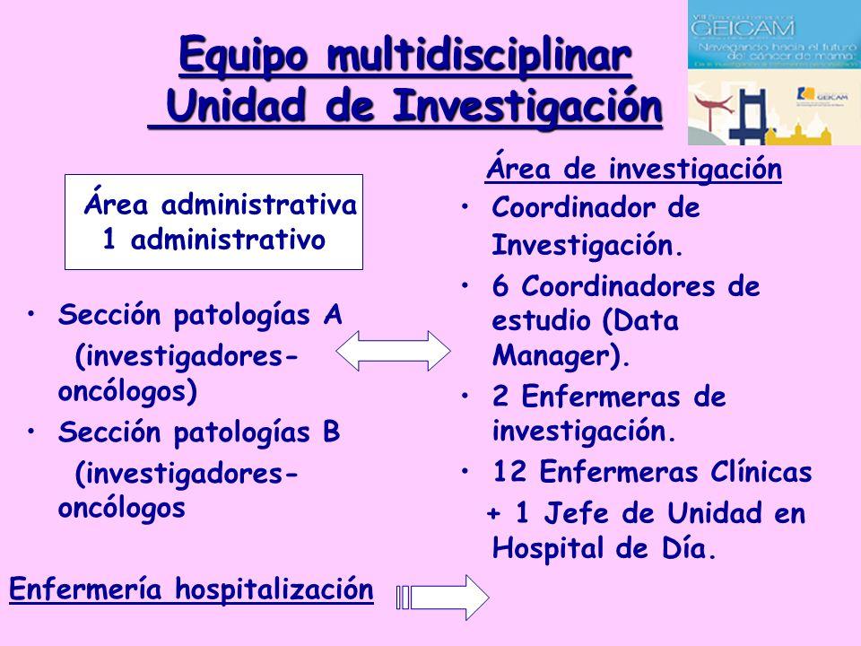 Equipo multidisciplinar Unidad de Investigación Sección patologías A (investigadores- oncólogos) Sección patologías B (investigadores- oncólogos Área