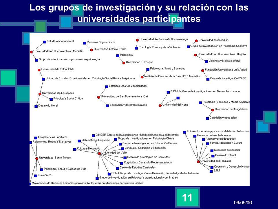 06/05/06 11 Los grupos de investigación y su relación con las universidades participantes