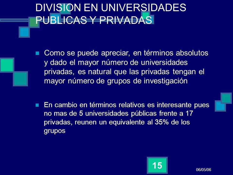 06/05/06 15 DIVISION EN UNIVERSIDADES PUBLICAS Y PRIVADAS Como se puede apreciar, en términos absolutos y dado el mayor número de universidades privad