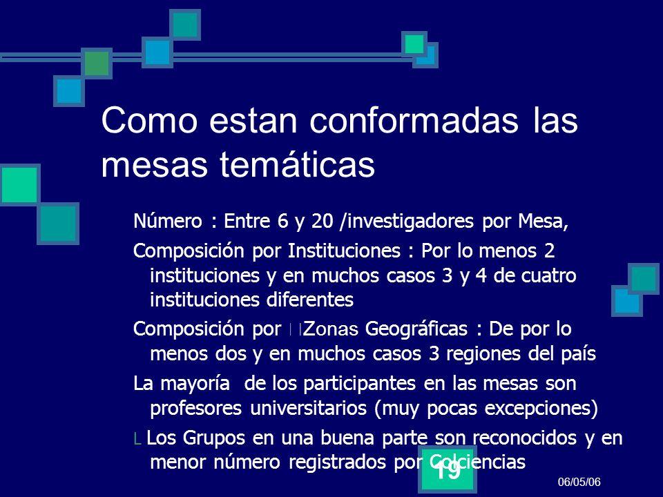 06/05/06 19 Como estan conformadas las mesas temáticas Número : Entre 6 y 20 /investigadores por Mesa, Composición por Instituciones : Por lo menos 2