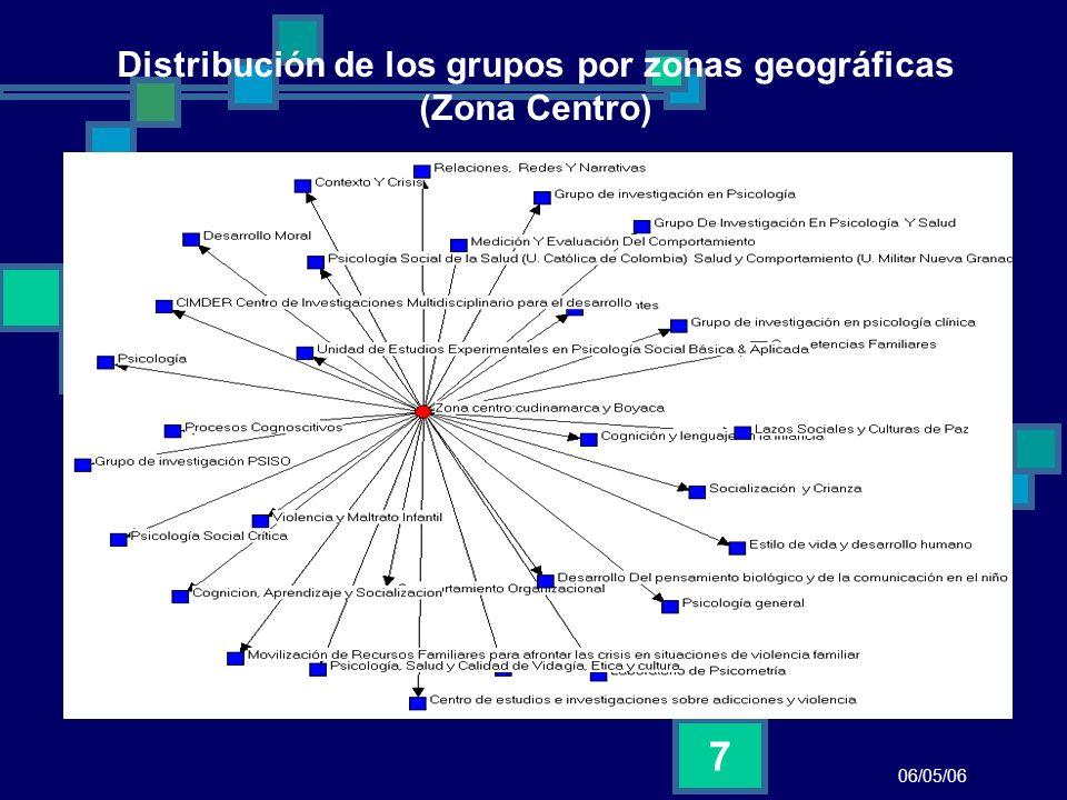 06/05/06 18 Relación universidades grupos y tematicas No se revela una especialización por temáticas de los grupos en relación con las universidades.