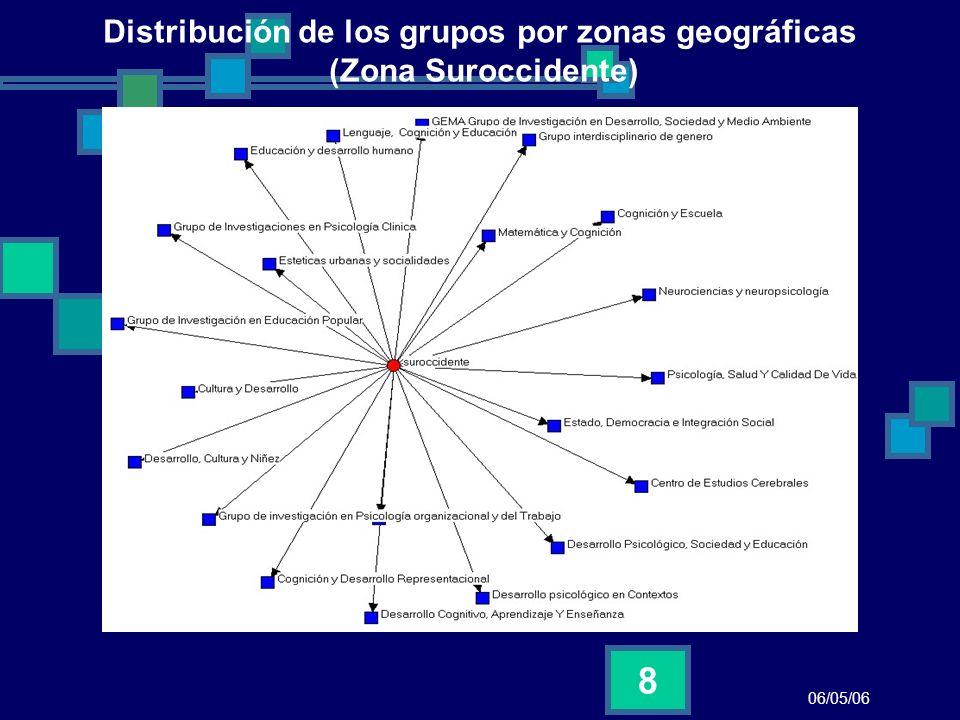 06/05/06 9 Distribución de los grupos por zonas geográficas (Costa Atlántica, Santanderes y Antioquia y Eje Cafetero)
