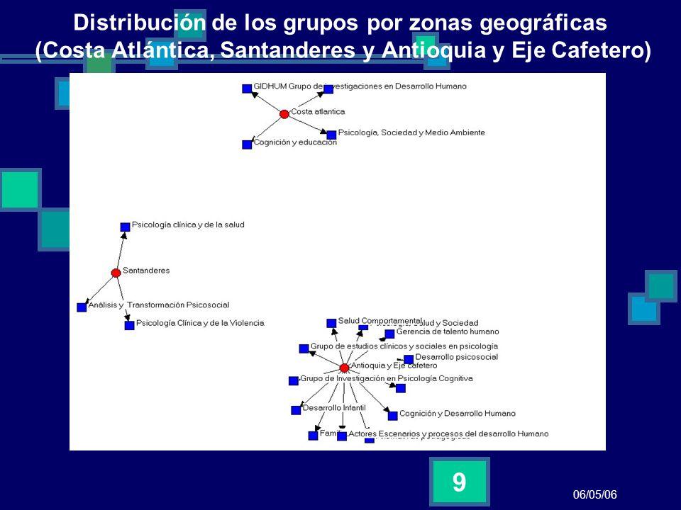 06/05/06 10 Distribución Geográfica de los Grupos participantes Dos zonas parecen privilegiadas en esta distribución La zona centro y Bogota Suroccidente y Cali De manera menos notable Medellin y el eje cafetero Y en un tercer lugar Santanderes y Costa Atlántica