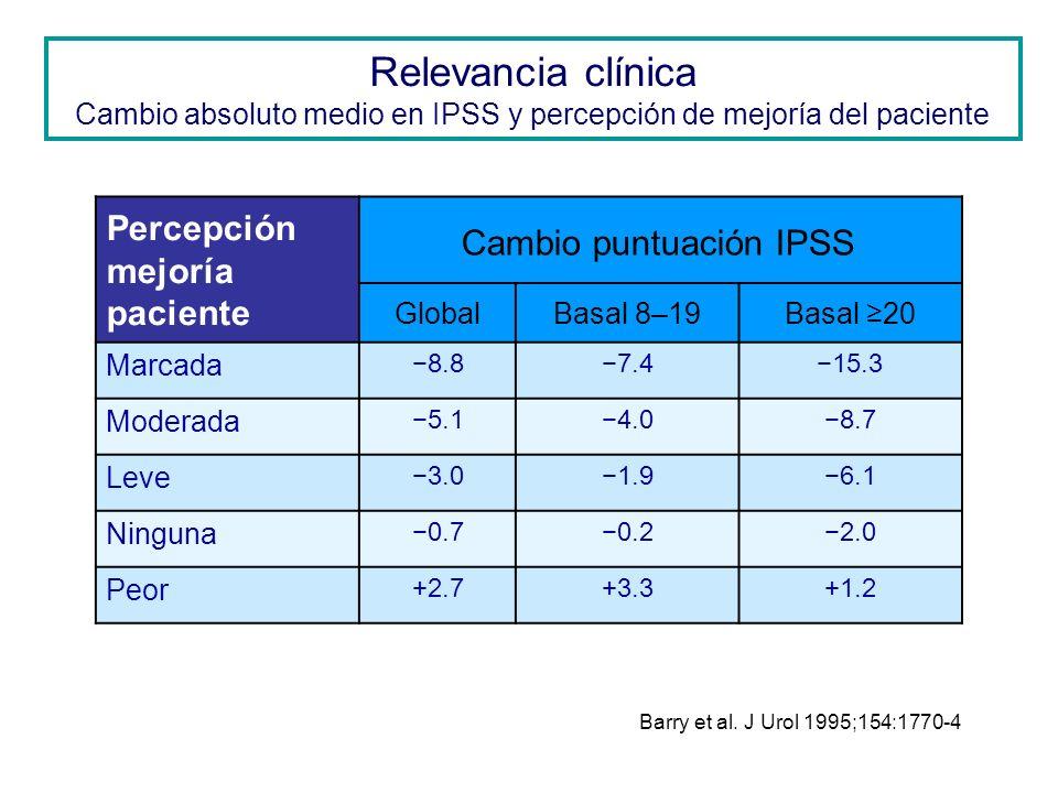Relevancia clínica Cambio absoluto medio en IPSS y percepción de mejoría del paciente Barry et al. J Urol 1995;154:1770-4 Percepción mejoría paciente